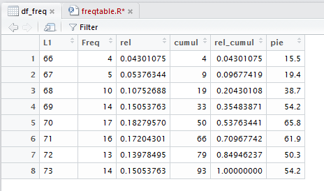 Computing in R: Frequency Tables -- discrete values